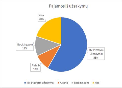 nuoma-pajamos-airbnb-booking-rezultatas-uždarbis-2020-namas